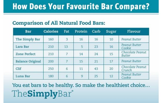 thesimplybar-protein-bar-comparison-2